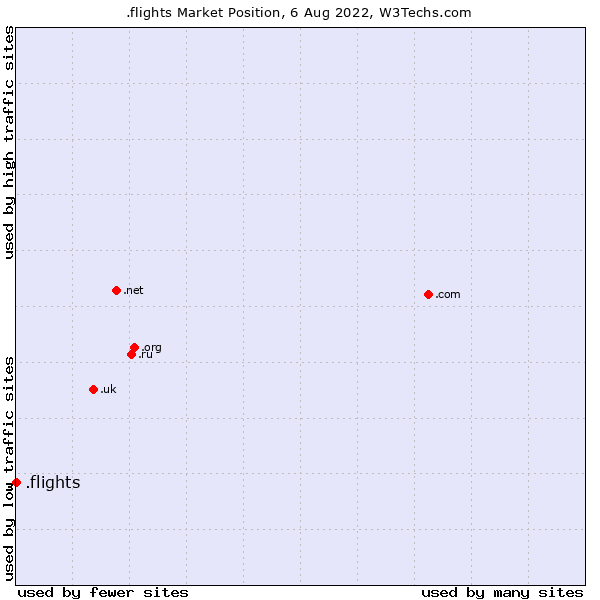 Market position of .flights