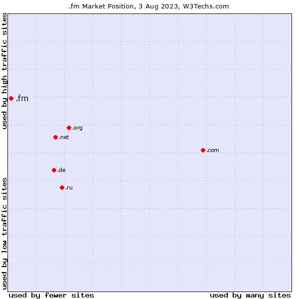 Market position of .fm