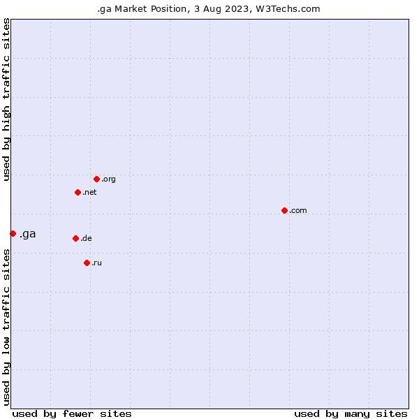 Market position of .ga