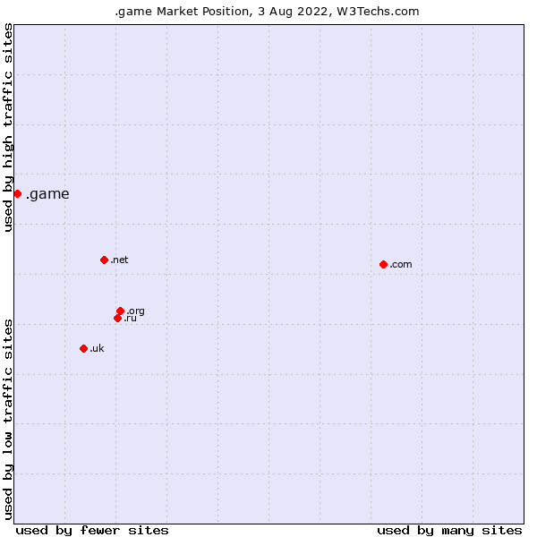 Market position of .game