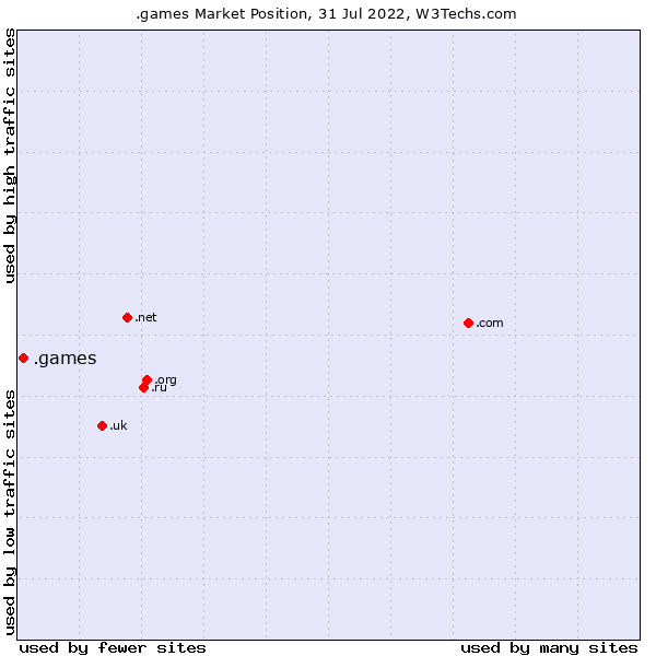 Market position of .games