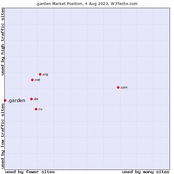 Market position of .garden
