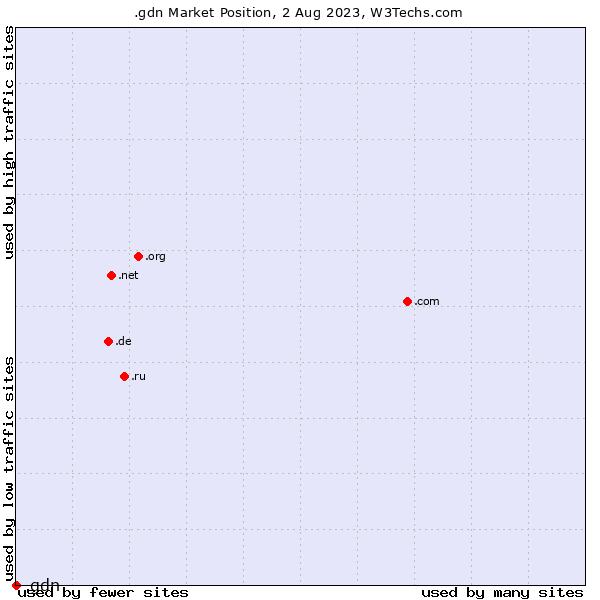 Market position of .gdn