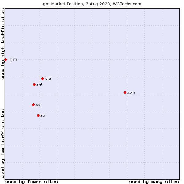 Market position of .gm