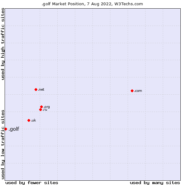 Market position of .golf