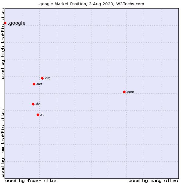 Market position of .google