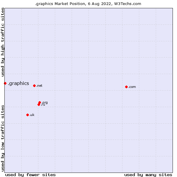 Market position of .graphics
