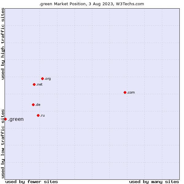 Market position of .green