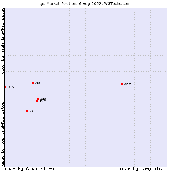 Market position of .gs