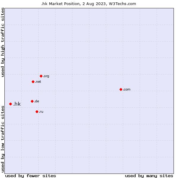 Market position of .hk