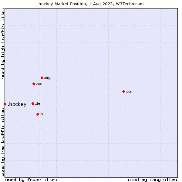 Market position of .hockey