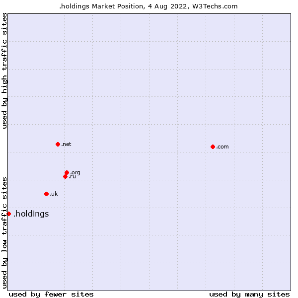 Market position of .holdings