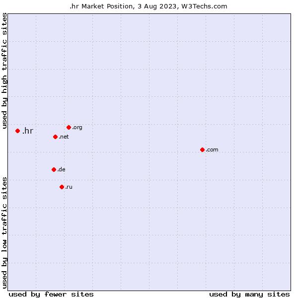 Market position of .hr