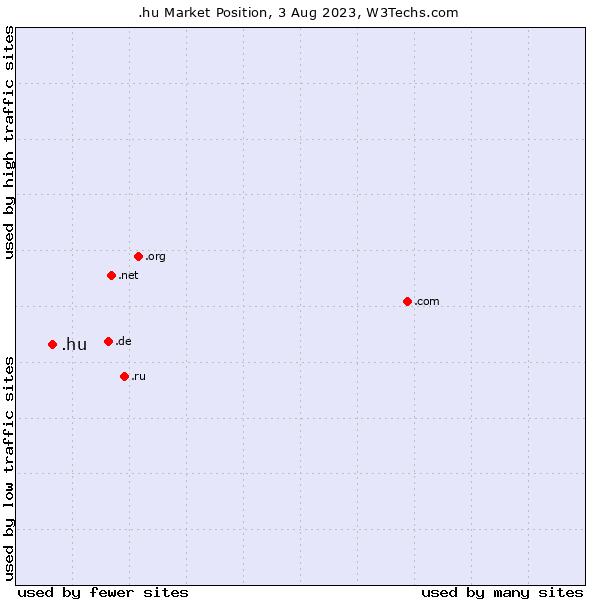 Market position of .hu