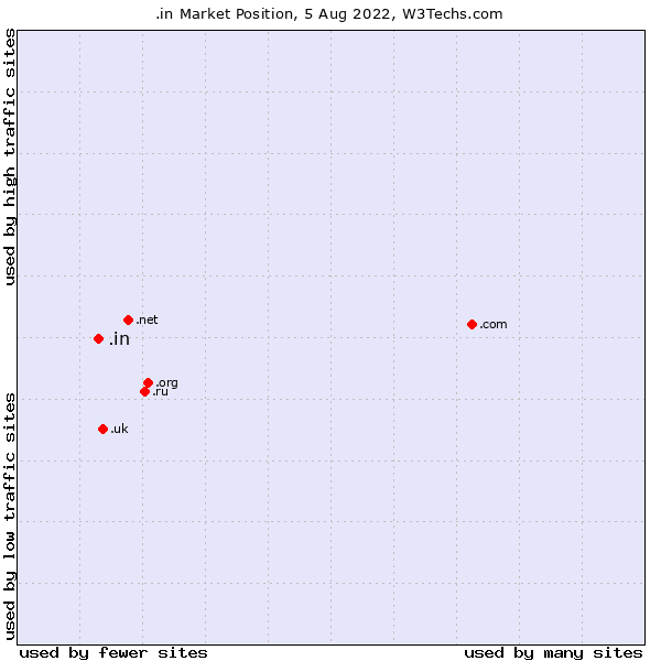 Market position of .in
