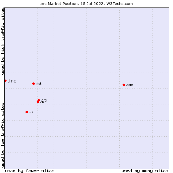 Market position of .inc