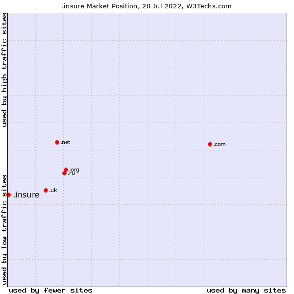 Market position of .insure