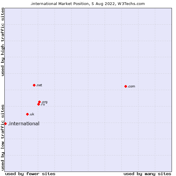 Market position of .international