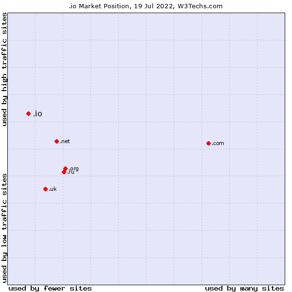 Market position of .io