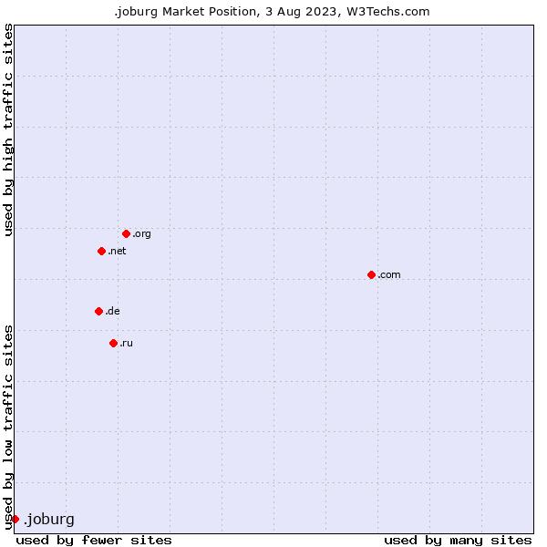 Market position of .joburg