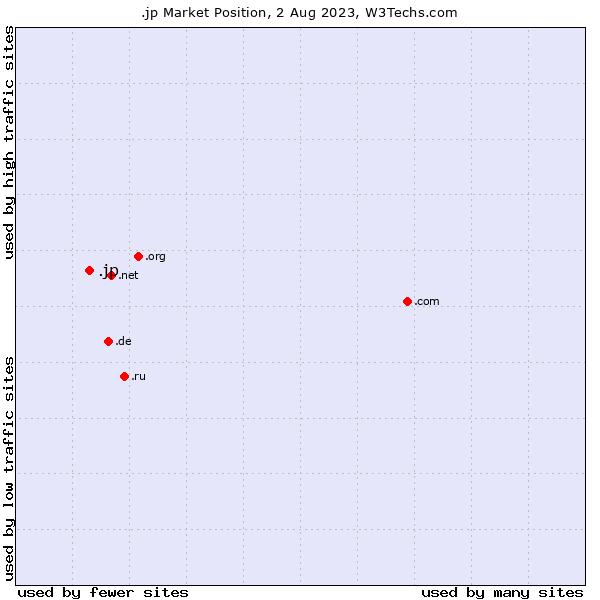 Market position of .jp