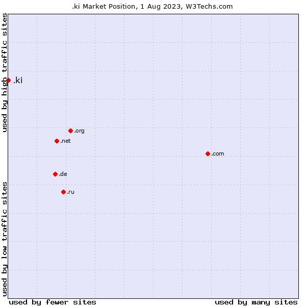 Market position of .ki