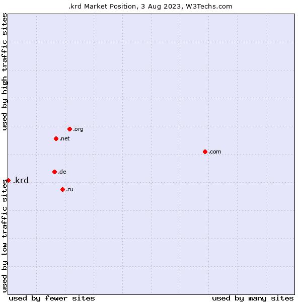 Market position of .krd