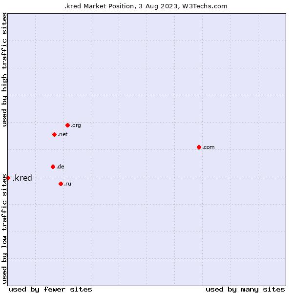Market position of .kred