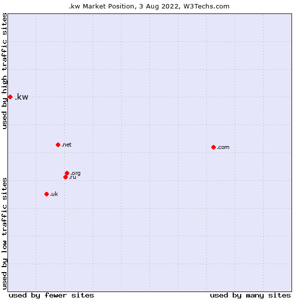 Market position of .kw