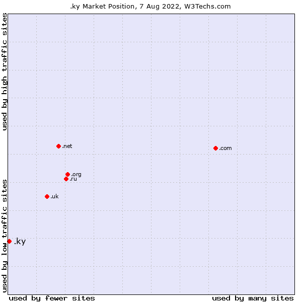 Market position of .ky