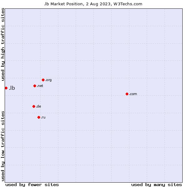 Market position of .lb