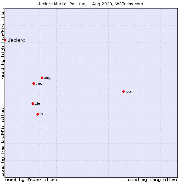 Market position of .leclerc