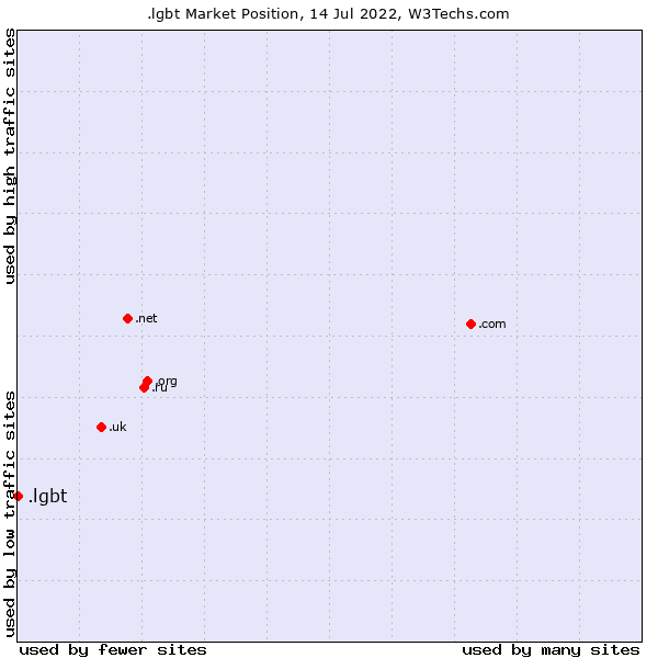Market position of .lgbt