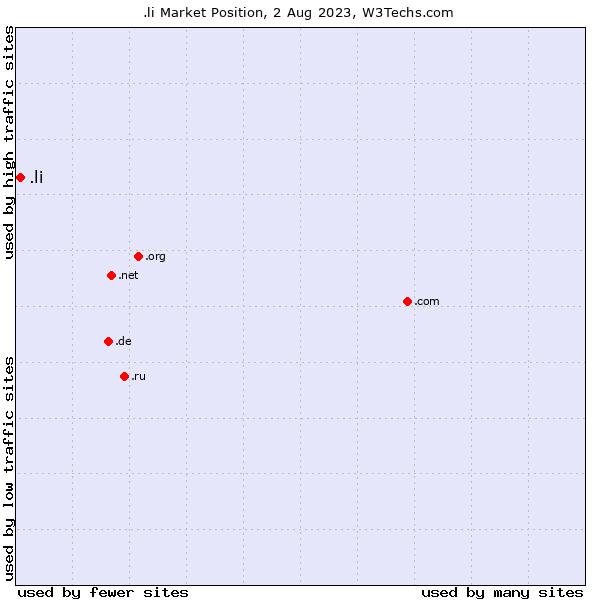 Market position of .li