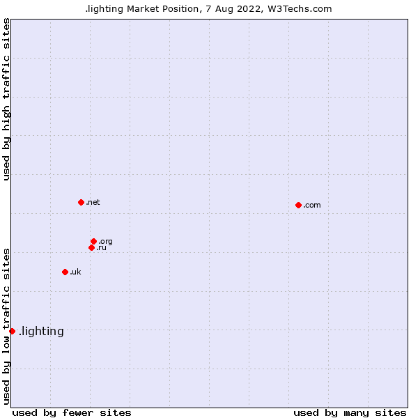 Market position of .lighting