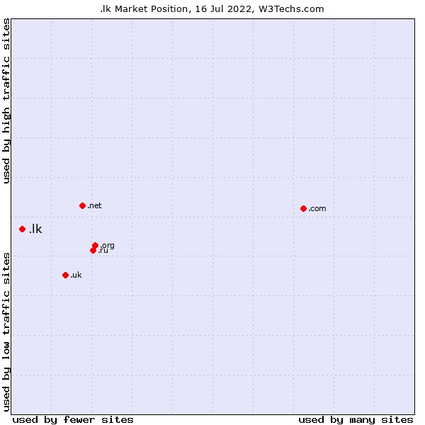 Market position of .lk