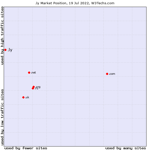 Market position of .ly