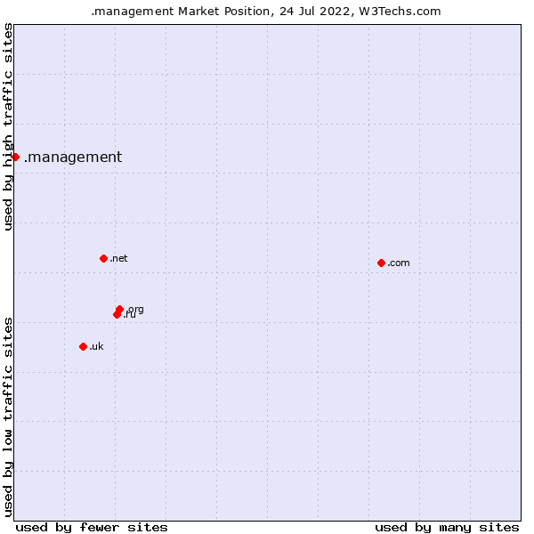 Market position of .management