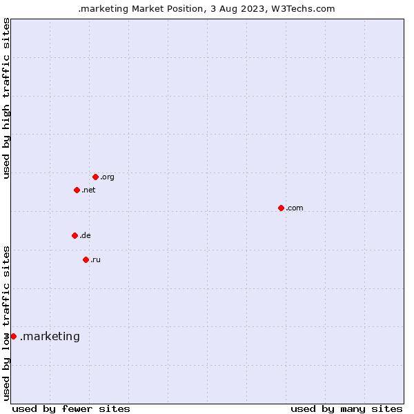 Market position of .marketing