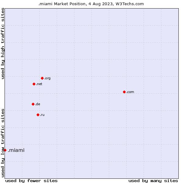 Market position of .miami