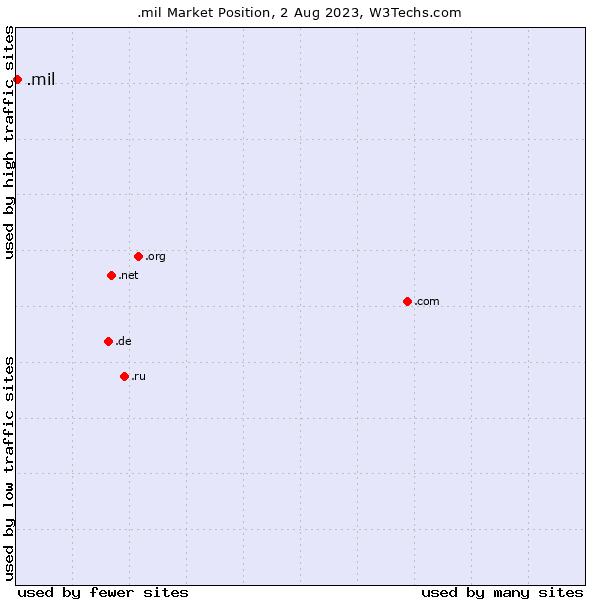 Market position of .mil