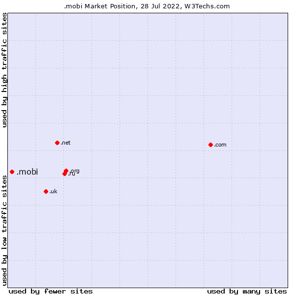 Market position of .mobi
