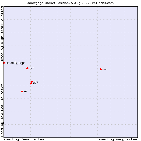 Market position of .mortgage
