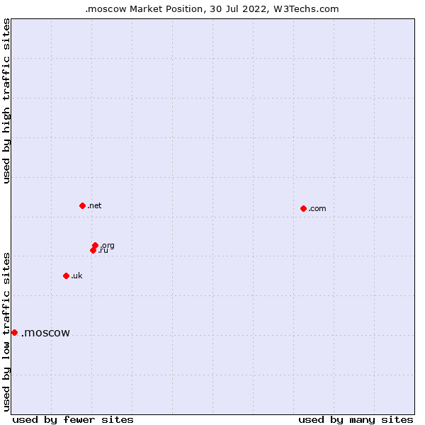Market position of .moscow