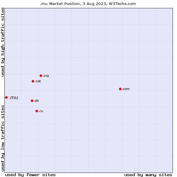 Market position of .mu