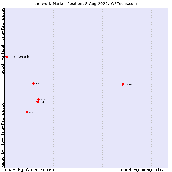 Market position of .network
