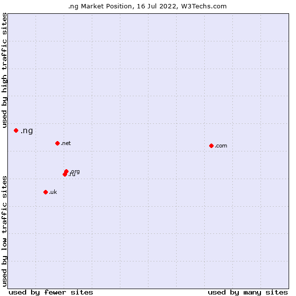 Market position of .ng