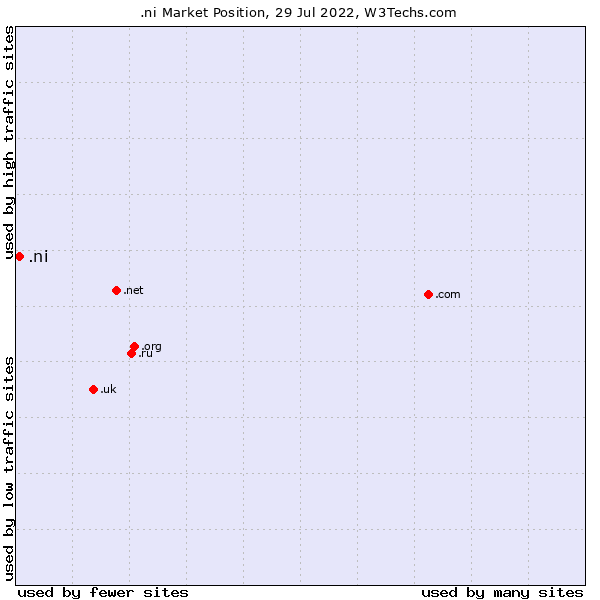 Market position of .ni