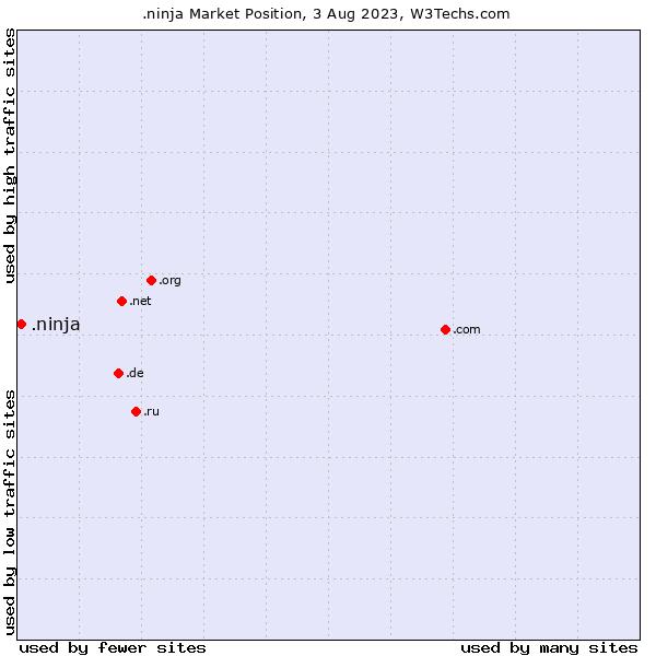 Market position of .ninja