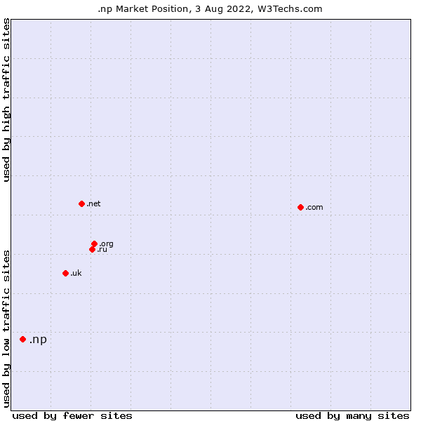 Market position of .np